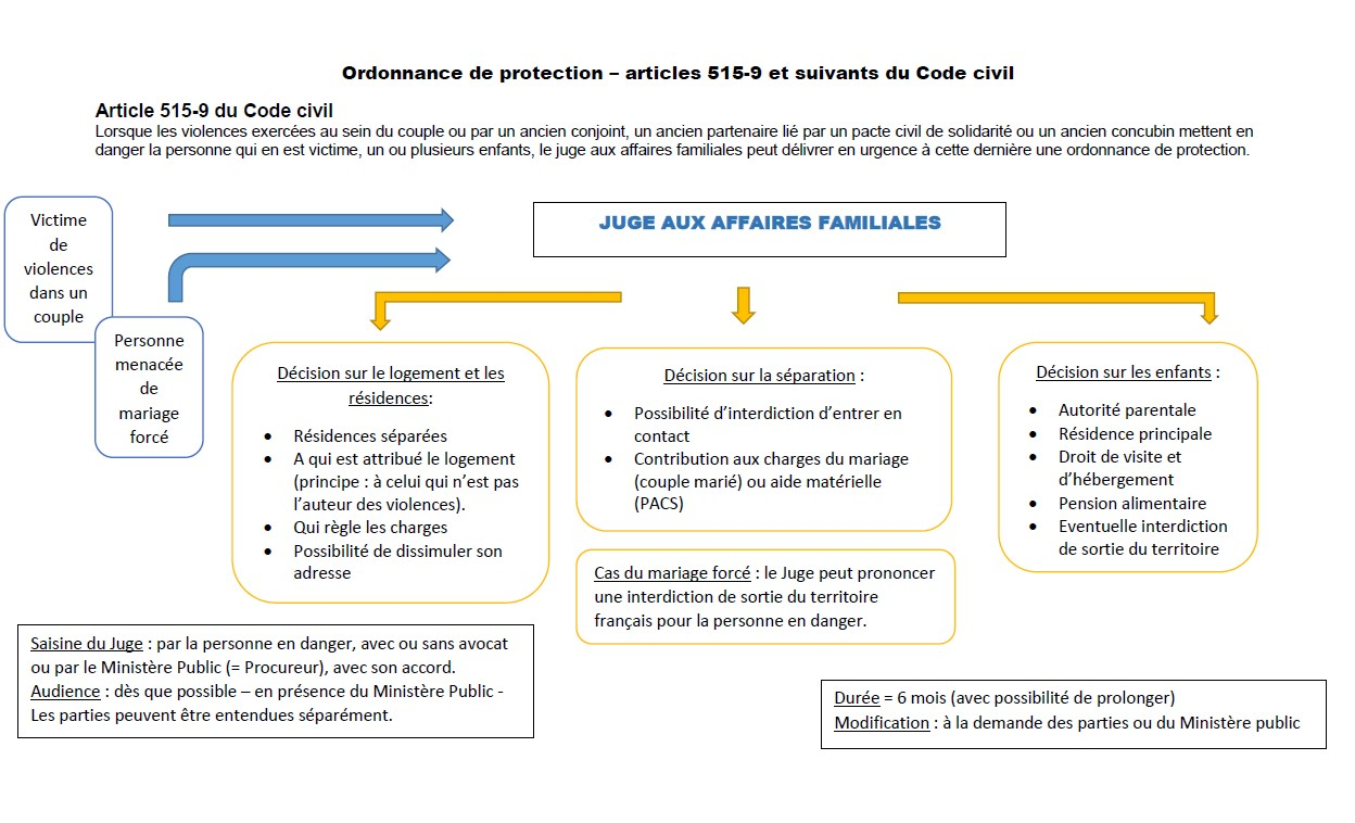 Ordonnance de protection image