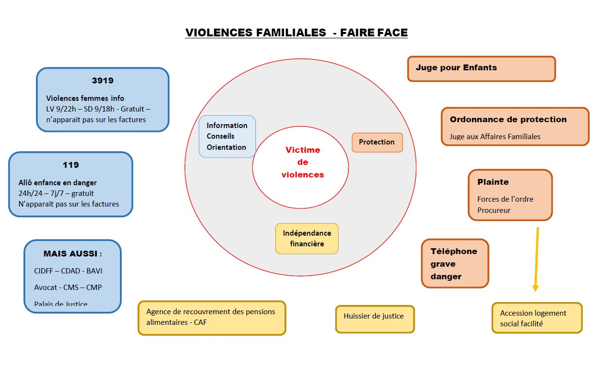 Violences faire face image